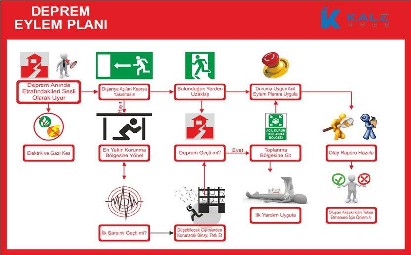 Kale OSGB tarafından hazırlanmış olan Deprem Eylem Planı